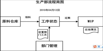 电路板erp生产部流程图